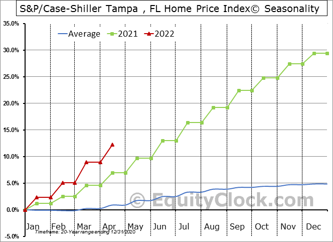 S&P/Case-Shiller Tampa , FL Home Price Index© Seasonal Chart