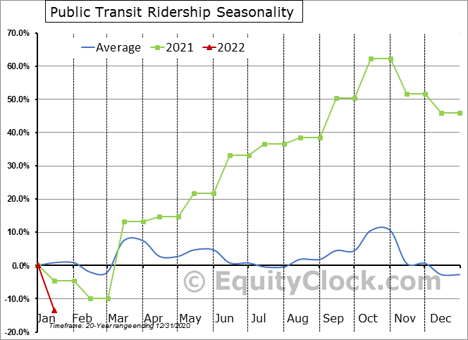 Public Transit Ridership Seasonal Chart