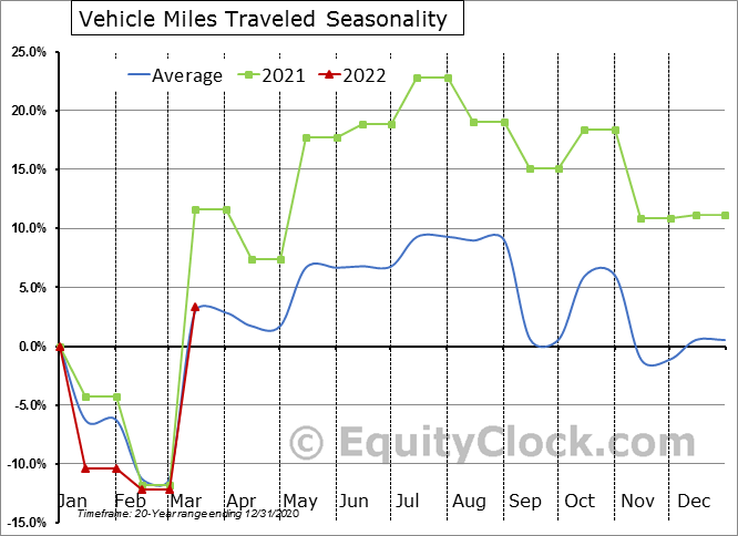 Vehicle Miles Traveled Seasonal Chart