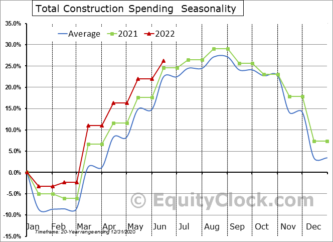 Total Construction Spending  Seasonal Chart
