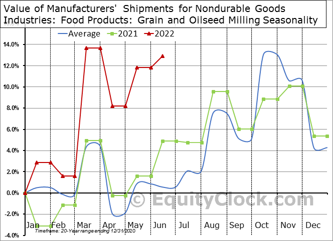 Value of Manufacturers' Shipments for Nondurable Goods Industries: Food Products: Grain and Oilseed Milling Seasonal Chart