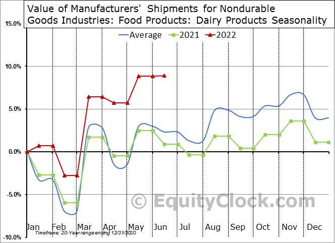 Value of Manufacturers' Shipments for Nondurable Goods Industries: Food Products: Dairy Products Seasonal Chart