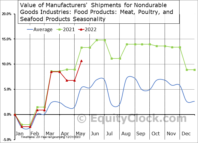 Value of Manufacturers' Shipments for Nondurable Goods Industries: Food Products: Meat, Poultry, and Seafood Products Seasonal Chart
