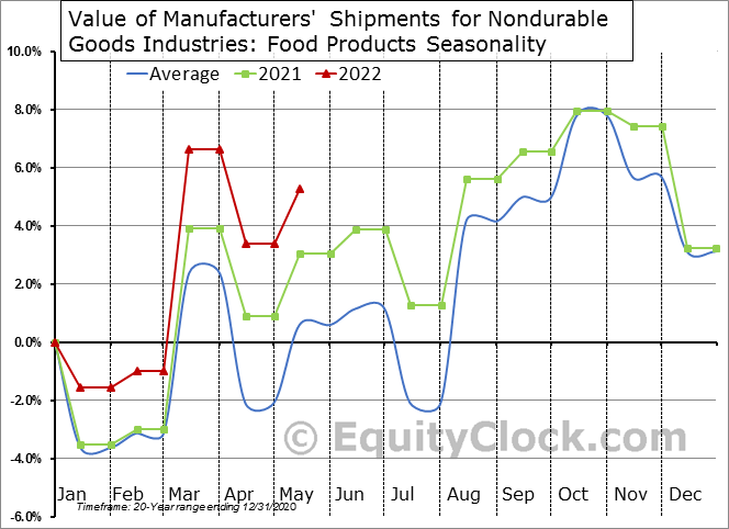 Value of Manufacturers' Shipments for Nondurable Goods Industries: Food Products Seasonal Chart