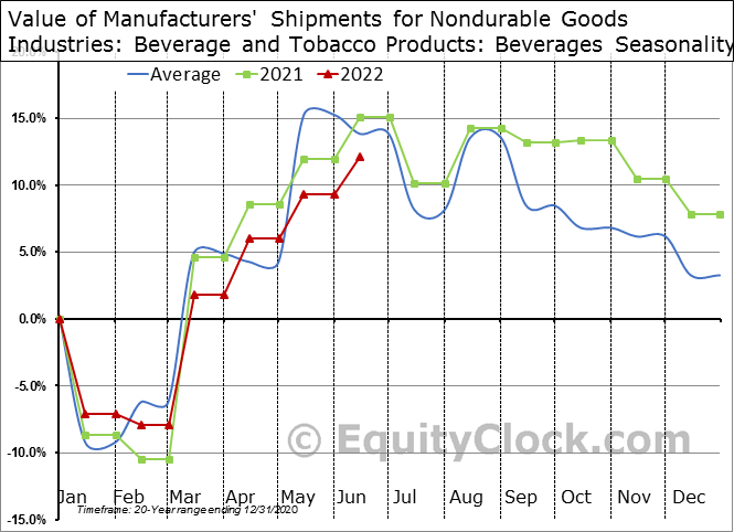 Value of Manufacturers' Shipments for Nondurable Goods Industries: Beverage and Tobacco Products: Beverages  Seasonal Chart