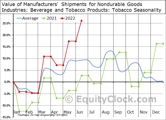 Value of Manufacturers' Shipments for Nondurable Goods Industries: Beverage and Tobacco Products: Tobacco  Seasonal Chart
