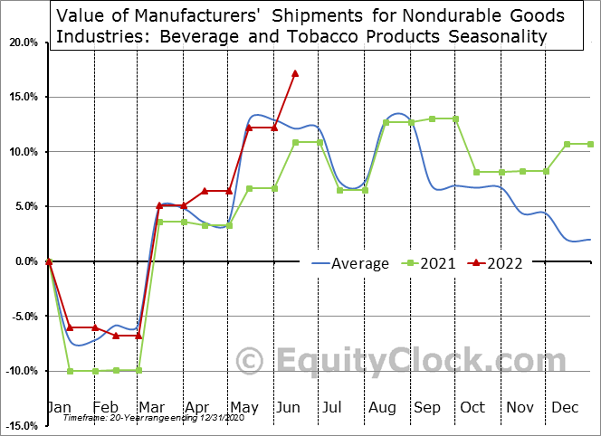 Value of Manufacturers' Shipments for Nondurable Goods Industries: Beverage and Tobacco Products Seasonal Chart