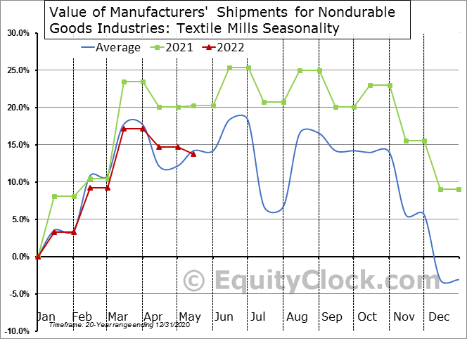 Value of Manufacturers' Shipments for Nondurable Goods Industries: Textile Mills Seasonal Chart