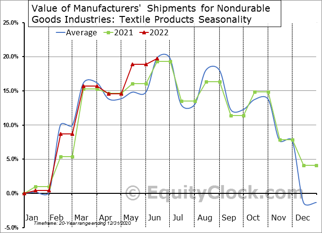 Value of Manufacturers' Shipments for Nondurable Goods Industries: Textile Products Seasonal Chart