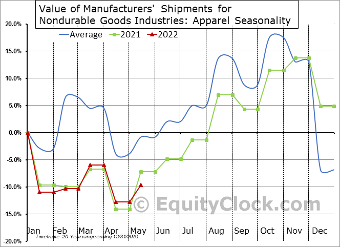 Value of Manufacturers' Shipments for Nondurable Goods Industries: Apparel Seasonal Chart