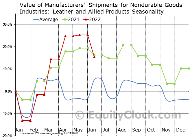 Value of Manufacturers' Shipments for Nondurable Goods Industries: Leather and Allied Products Seasonal Chart