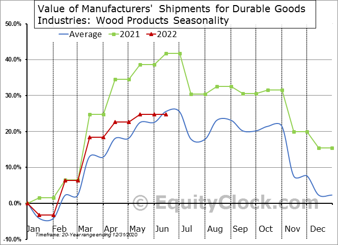 Value of Manufacturers' Shipments for Durable Goods Industries: Wood Products Seasonal Chart
