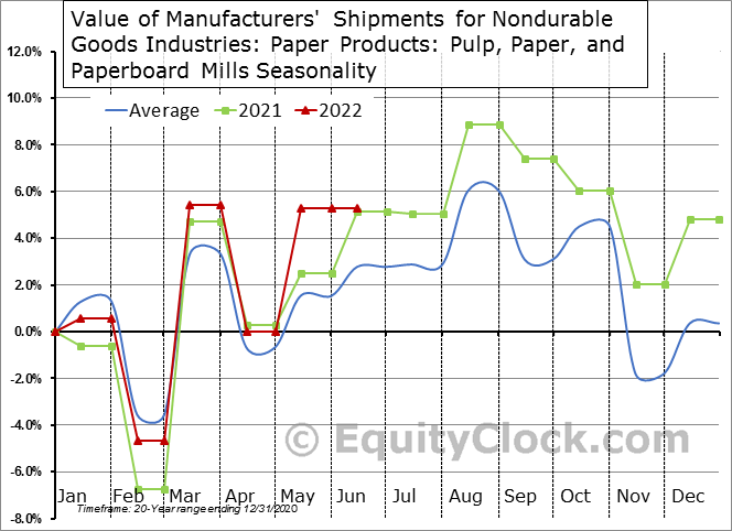 Value of Manufacturers' Shipments for Nondurable Goods Industries: Paper Products: Pulp, Paper, and Paperboard Mills  Seasonal Chart