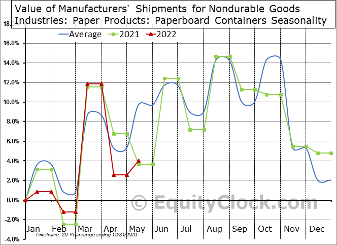Value of Manufacturers' Shipments for Nondurable Goods Industries: Paper Products: Paperboard Containers Seasonal Chart