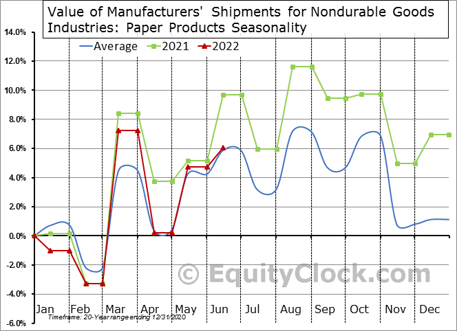 Value of Manufacturers' Shipments for Nondurable Goods Industries: Paper Products Seasonal Chart
