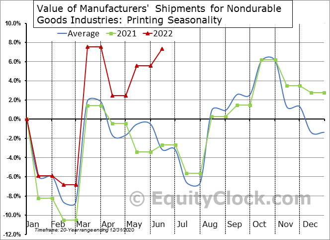Value of Manufacturers' Shipments for Nondurable Goods Industries: Printing Seasonal Chart
