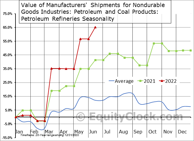 Value of Manufacturers' Shipments for Nondurable Goods Industries: Petroleum and Coal Products: Petroleum Refineries  Seasonal Chart