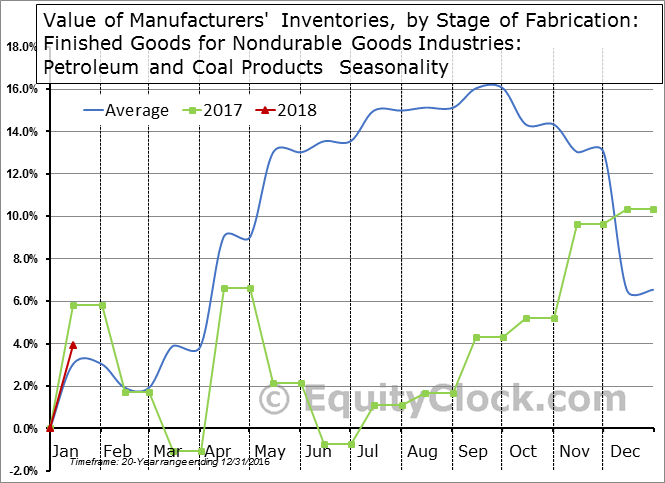 Value of Manufacturers' Inventories, by Stage of Fabrication: Finished Goods for Nondurable Goods Industries: Petroleum and Coal Products  Seasonal Chart
