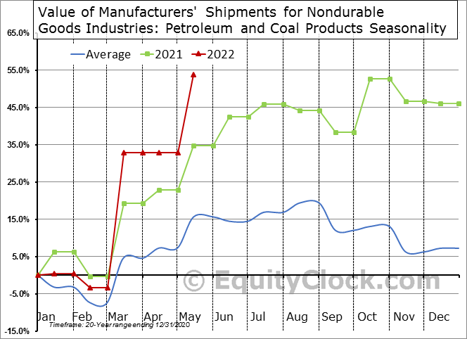 Value of Manufacturers' Shipments for Nondurable Goods Industries: Petroleum and Coal Products  Seasonal Chart