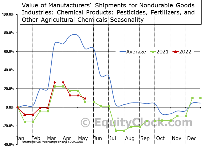 Value of Manufacturers' Shipments for Nondurable Goods Industries: Chemical Products: Pesticides, Fertilizers, and Other Agricultural Chemicals  Seasonal Chart