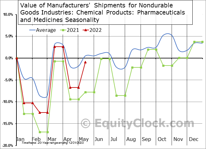 Value of Manufacturers' Shipments for Nondurable Goods Industries: Chemical Products: Pharmaceuticals and Medicines  Seasonal Chart