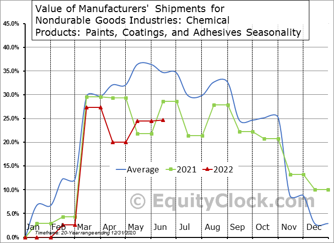 Value of Manufacturers' Shipments for Nondurable Goods Industries: Chemical Products: Paints, Coatings, and Adhesives Seasonal Chart
