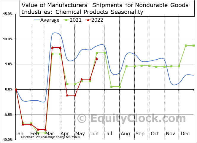 Value of Manufacturers' Shipments for Nondurable Goods Industries: Chemical Products Seasonal Chart