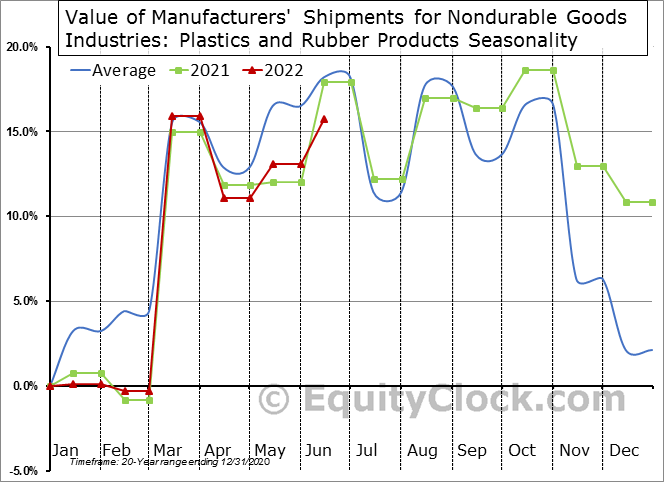 Value of Manufacturers' Shipments for Nondurable Goods Industries: Plastics and Rubber Products Seasonal Chart