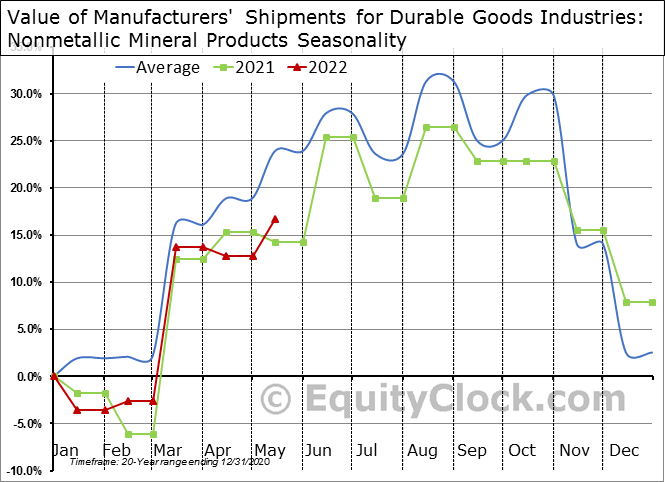Value of Manufacturers' Shipments for Durable Goods Industries: Nonmetallic Mineral Products Seasonal Chart