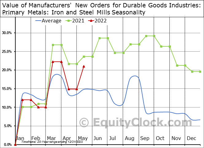 Value of Manufacturers' New Orders for Durable Goods Industries: Primary Metals: Iron and Steel Mills Seasonal Chart
