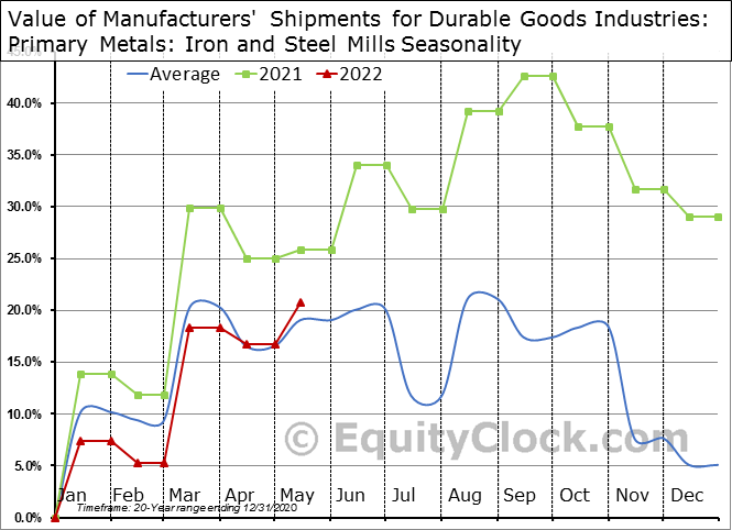 Value of Manufacturers' Shipments for Durable Goods Industries: Primary Metals: Iron and Steel Mills Seasonal Chart