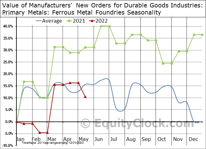 Value of Manufacturers' New Orders for Durable Goods Industries: Primary Metals: Ferrous Metal Foundries Seasonal Chart