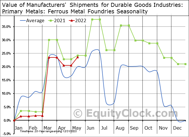 Value of Manufacturers' Shipments for Durable Goods Industries: Primary Metals: Ferrous Metal Foundries Seasonal Chart