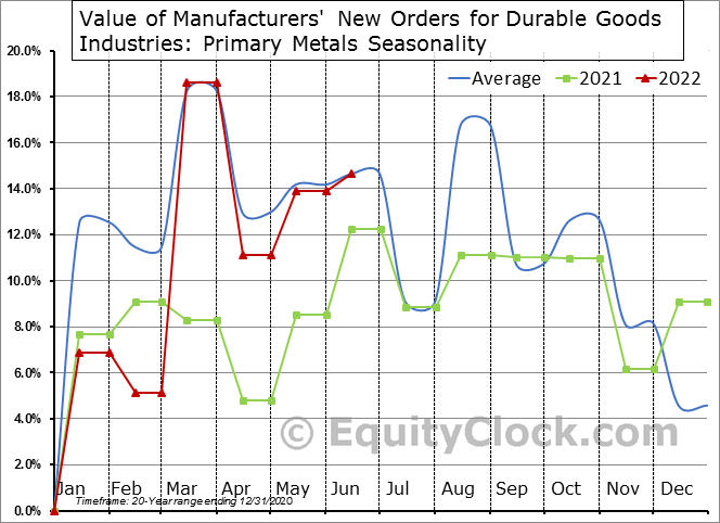 Value of Manufacturers' New Orders for Durable Goods Industries: Primary Metals Seasonal Chart