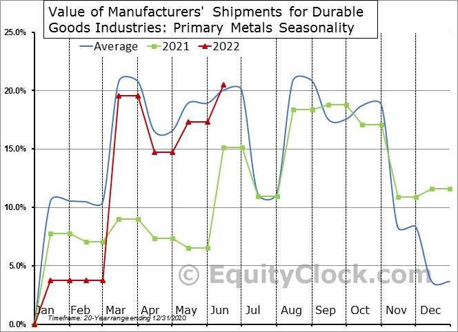 Value of Manufacturers' Shipments for Durable Goods Industries: Primary Metals Seasonal Chart