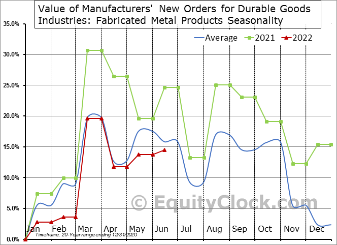 Value of Manufacturers' New Orders for Durable Goods Industries: Fabricated Metal Products Seasonal Chart