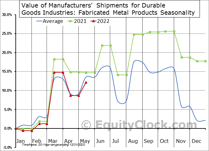 Value of Manufacturers' Shipments for Durable Goods Industries: Fabricated Metal Products Seasonal Chart