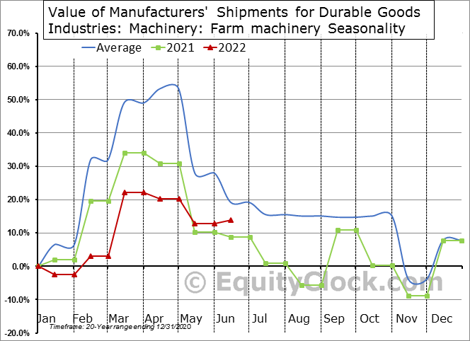 Value of Manufacturers' Shipments for Durable Goods Industries: Machinery: Farm machinery Seasonal Chart