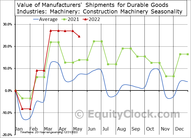 Value of Manufacturers' Shipments for Durable Goods Industries: Machinery: Construction Machinery Seasonal Chart