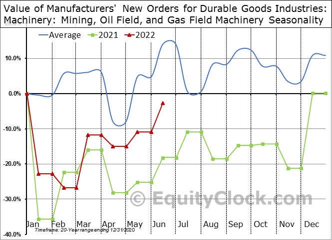 Value of Manufacturers' New Orders for Durable Goods Industries: Machinery: Mining, Oil Field, and Gas Field Machinery Seasonal Chart