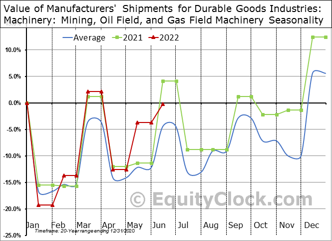 Value of Manufacturers' Shipments for Durable Goods Industries: Machinery: Mining, Oil Field, and Gas Field Machinery Seasonal Chart