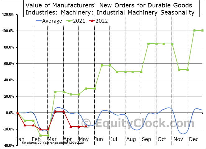 Value of Manufacturers' New Orders for Durable Goods Industries: Machinery: Industrial Machinery Seasonal Chart