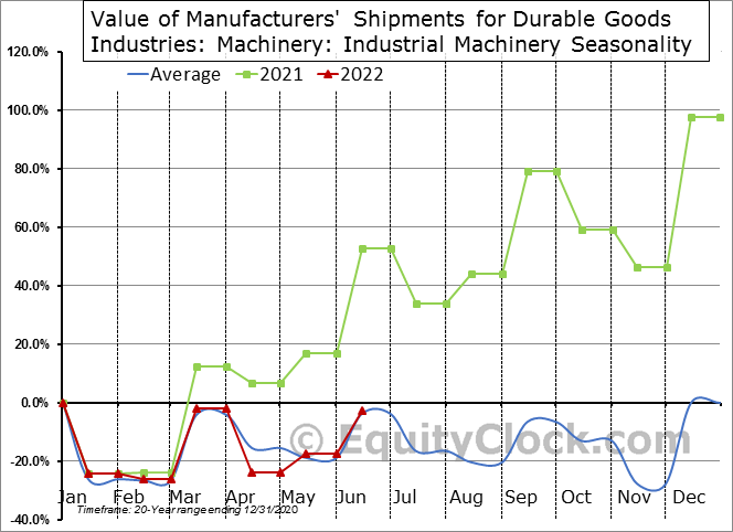 Value of Manufacturers' Shipments for Durable Goods Industries: Machinery: Industrial Machinery Seasonal Chart
