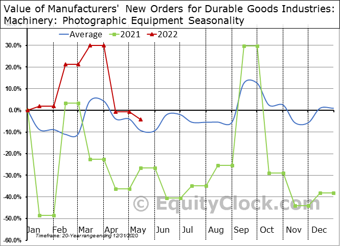 Value of Manufacturers' New Orders for Durable Goods Industries: Machinery: Photographic Equipment Seasonal Chart