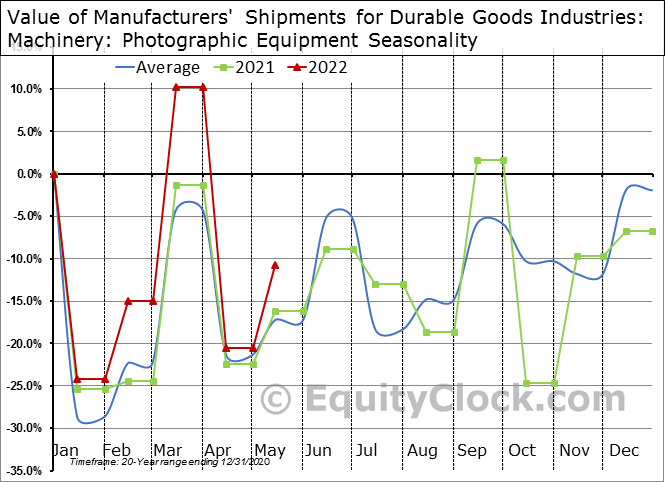 Value of Manufacturers' Shipments for Durable Goods Industries: Machinery: Photographic Equipment Seasonal Chart