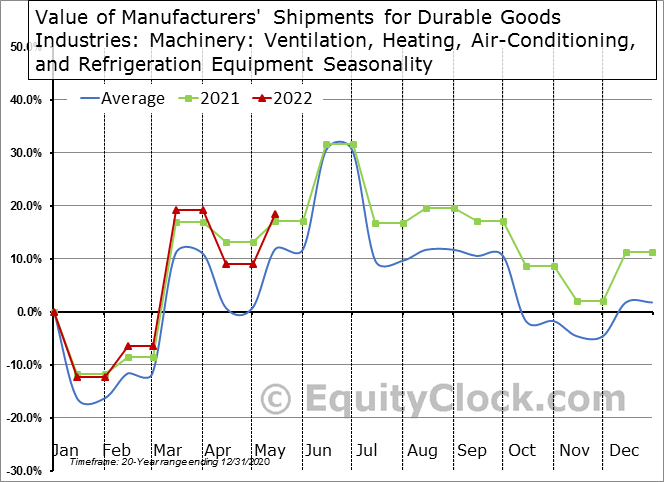 Value of Manufacturers' Shipments for Durable Goods Industries: Machinery: Ventilation, Heating, Air-Conditioning, and Refrigeration Equipment Seasonal Chart