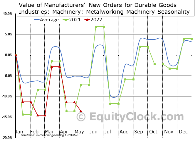 Value of Manufacturers' New Orders for Durable Goods Industries: Machinery: Metalworking Machinery Seasonal Chart