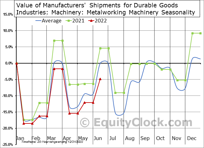 Value of Manufacturers' Shipments for Durable Goods Industries: Machinery: Metalworking Machinery Seasonal Chart