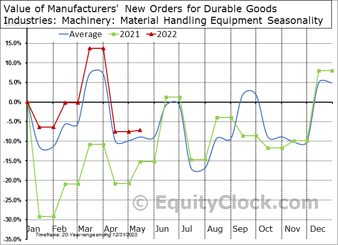 Value of Manufacturers' New Orders for Durable Goods Industries: Machinery: Material Handling Equipment Seasonal Chart