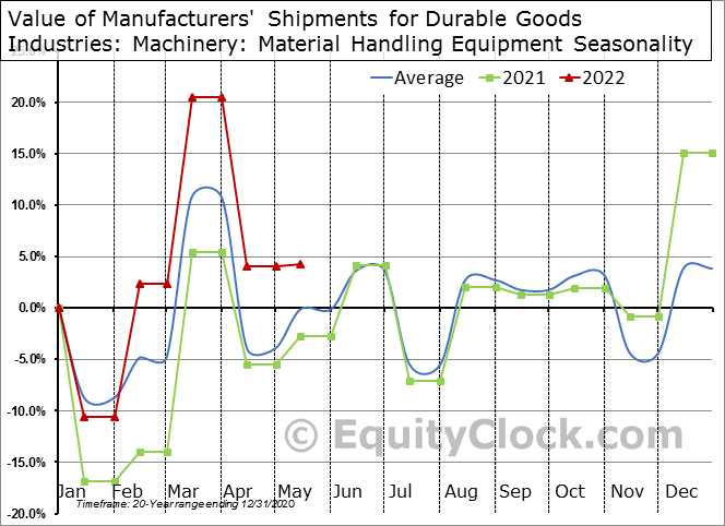 Value of Manufacturers' Shipments for Durable Goods Industries: Machinery: Material Handling Equipment Seasonal Chart